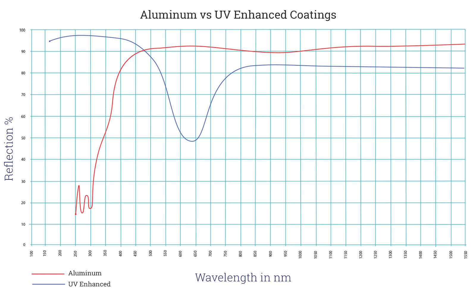 Aluminum vs UV Enhanced Front Surface Mirror Wave Chart