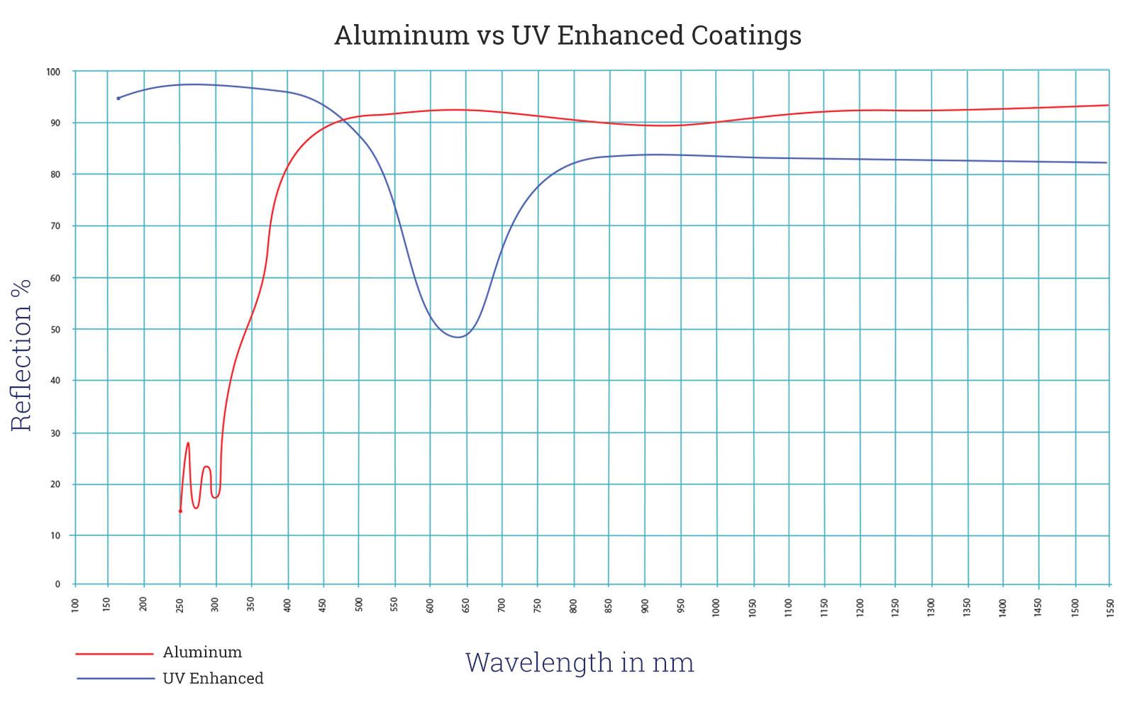 Aluminum vs UV Enhanced Front Surface Mirror Wave Chart
